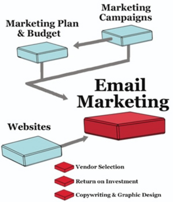 Product picture Collection of 3 files Email Marketing